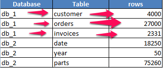 So what is a column store anyway? | StefBauer's Blog - @StefBauer